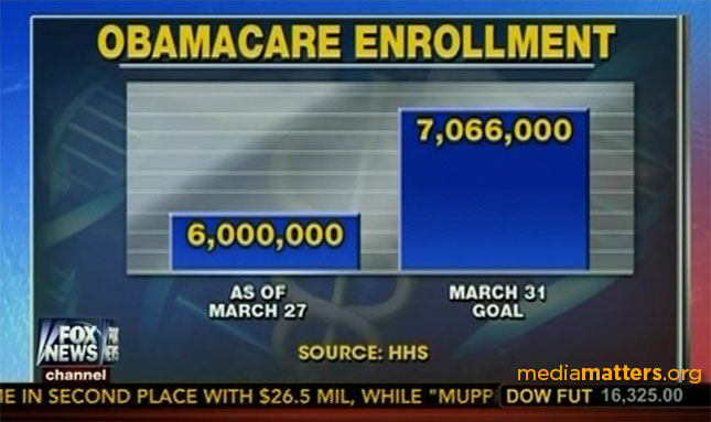 Image result for Fox News lie charts